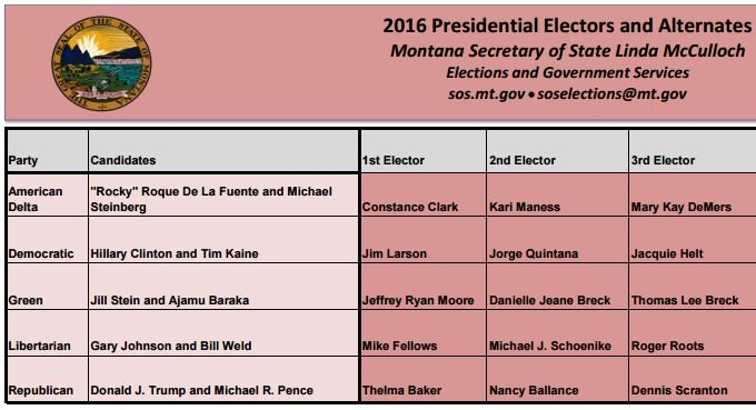 Montana's GOP electors are Thelma Baker, Nancy Ballance, and Dennis Scranton