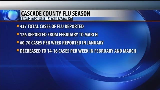 Three More Die of Flu in Tulsa County
