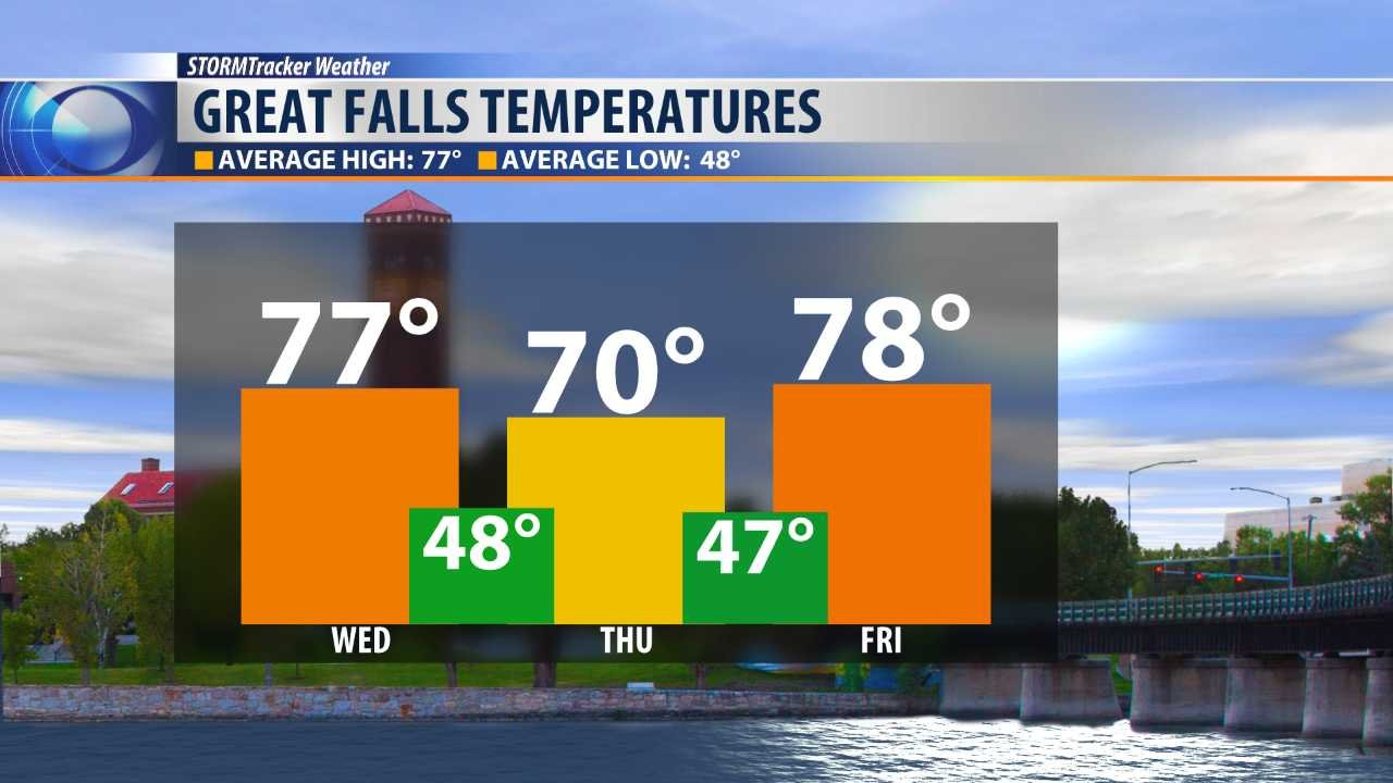 3 day temperature forecast for Great Falls