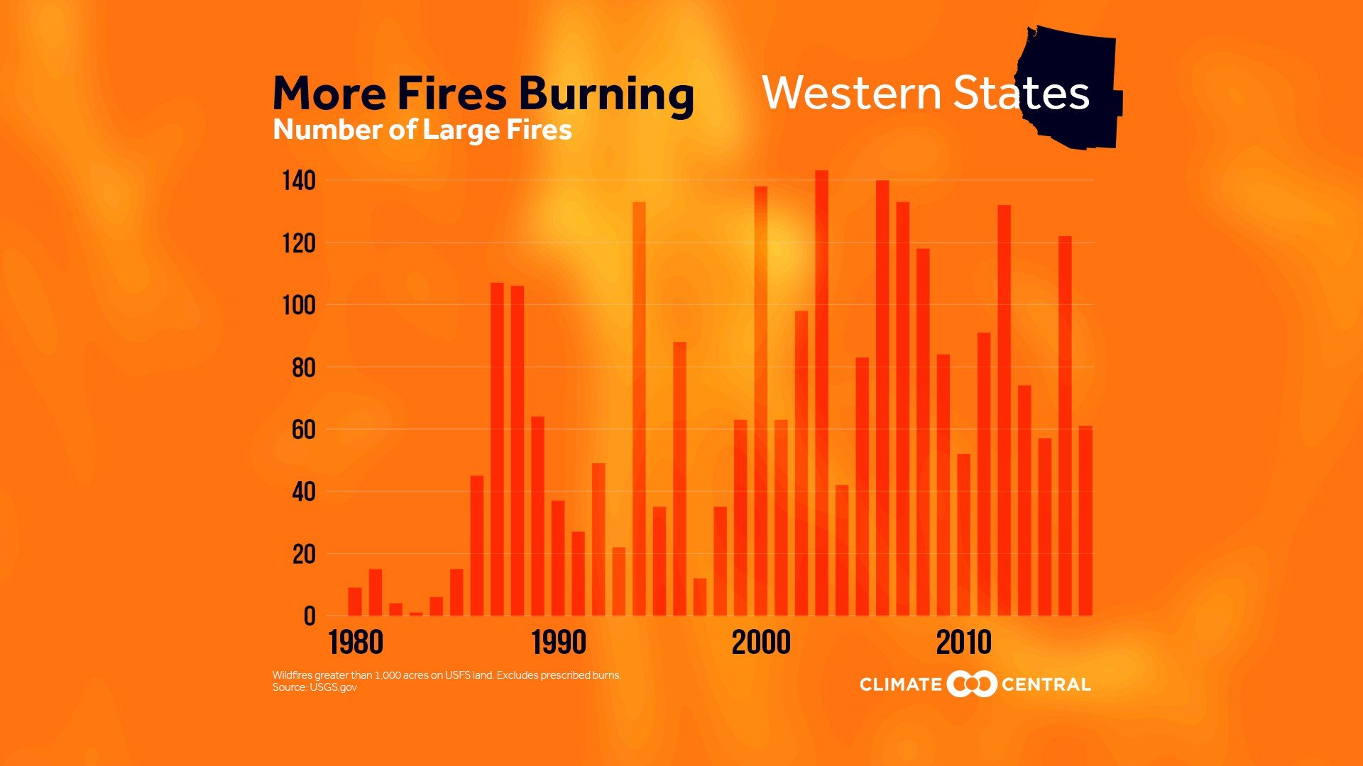 Number of wildfires is increasing