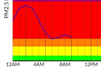 DEQ air quality readings in Great Falls for Tuesday, September 12