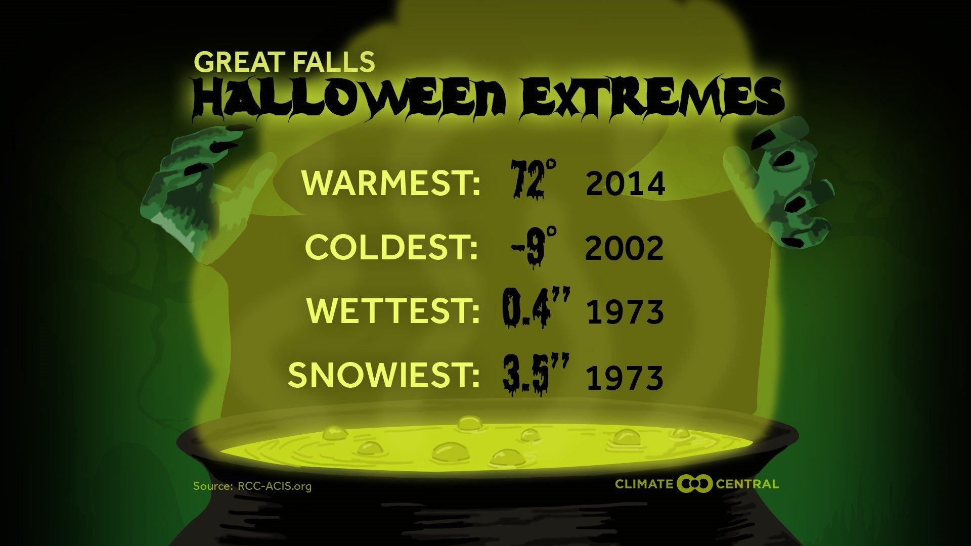Great Falls Halloween extremes